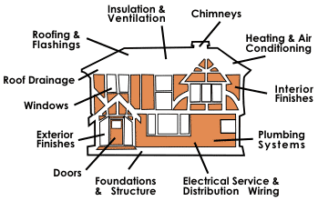 What Is Covered In A Home Inspection?