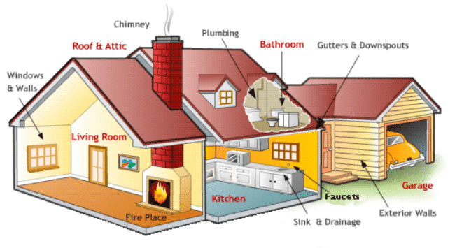 Map of House for Inspections