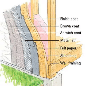 How Stucco is Applied